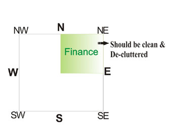 Vastu for finance