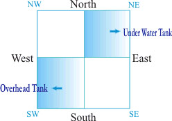 Vastu for Water Resource